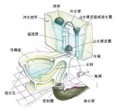 马桶回气孔怎么疏通