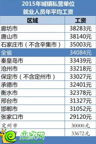 华西村人均收入_邯郸人均收入2018