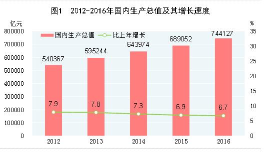 中国2012年全年gdp_IDC预测:2013年中国信息和通信技术市场的十大趋势